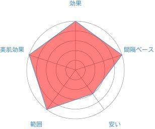銀座カラーレーダーチャート