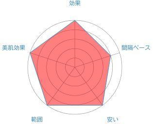 キレイモのレーダーチャート
