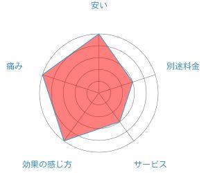 湘南美容クリニックのレーダーチャート
